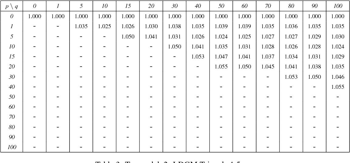 Table 5: Tx_model_4: LDGM Triangle, FEC expansion ratio = 2.5