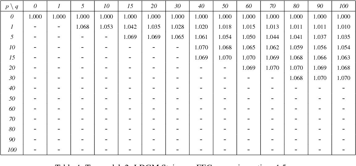 Table 6: Tx_model_4: LDGM Triangle, FEC expansion ratio = 1.5