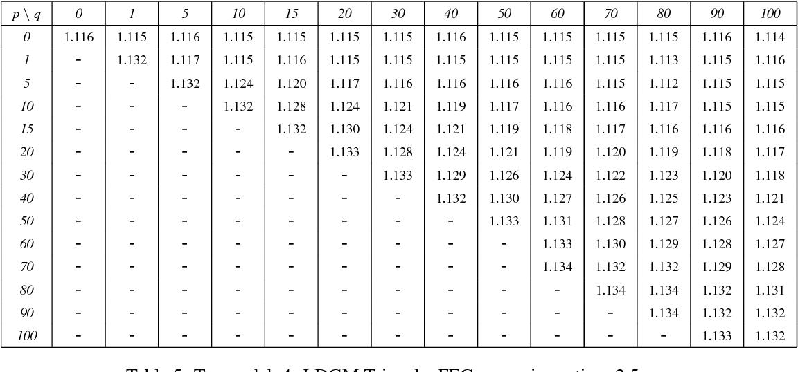 Table 7: Tx_model_5: RSE, FEC expansion ratio = 2.5