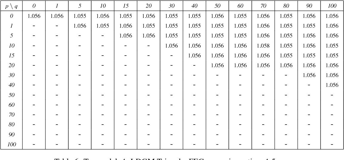 Table 8: Tx_model_5: RSE, FEC expansion ratio = 1.5