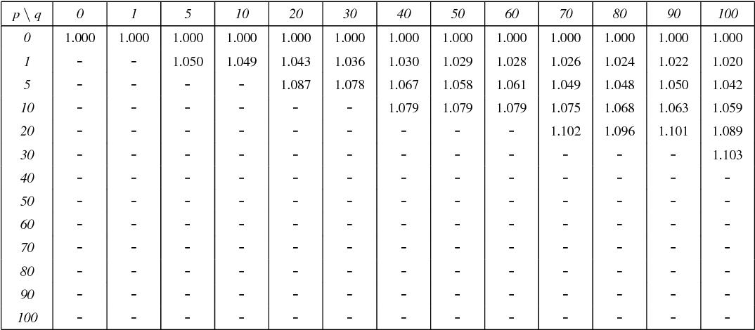 Table 9: Tx_model_6: LDGM Staircase, FEC expansion ratio = 2.5
