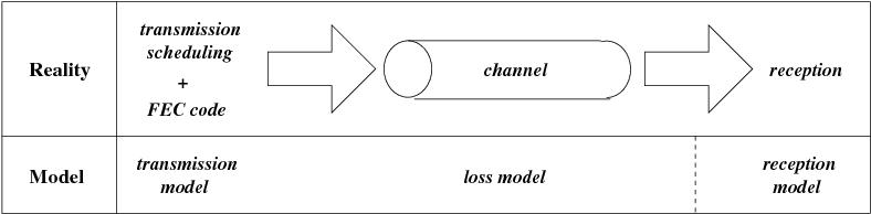 Figure 4: Two state Markov loss model.