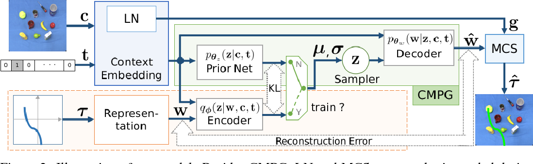 Figure 2 for Learning and Inferring Movement with Deep Generative Model