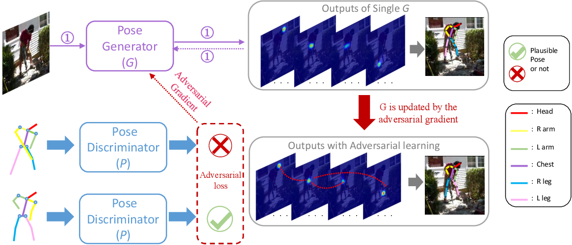 Figure 2 for Adversarial Learning of Structure-Aware Fully Convolutional Networks for Landmark Localization