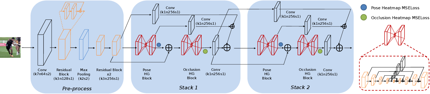 Figure 4 for Adversarial Learning of Structure-Aware Fully Convolutional Networks for Landmark Localization