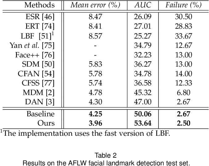 Figure 3 for Adversarial Learning of Structure-Aware Fully Convolutional Networks for Landmark Localization