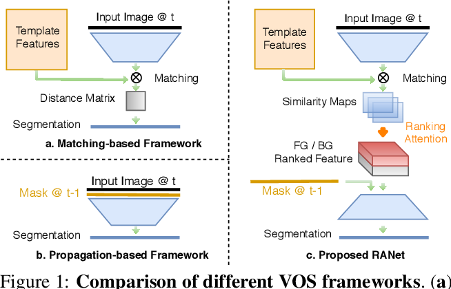 Figure 1 for RANet: Ranking Attention Network for Fast Video Object Segmentation