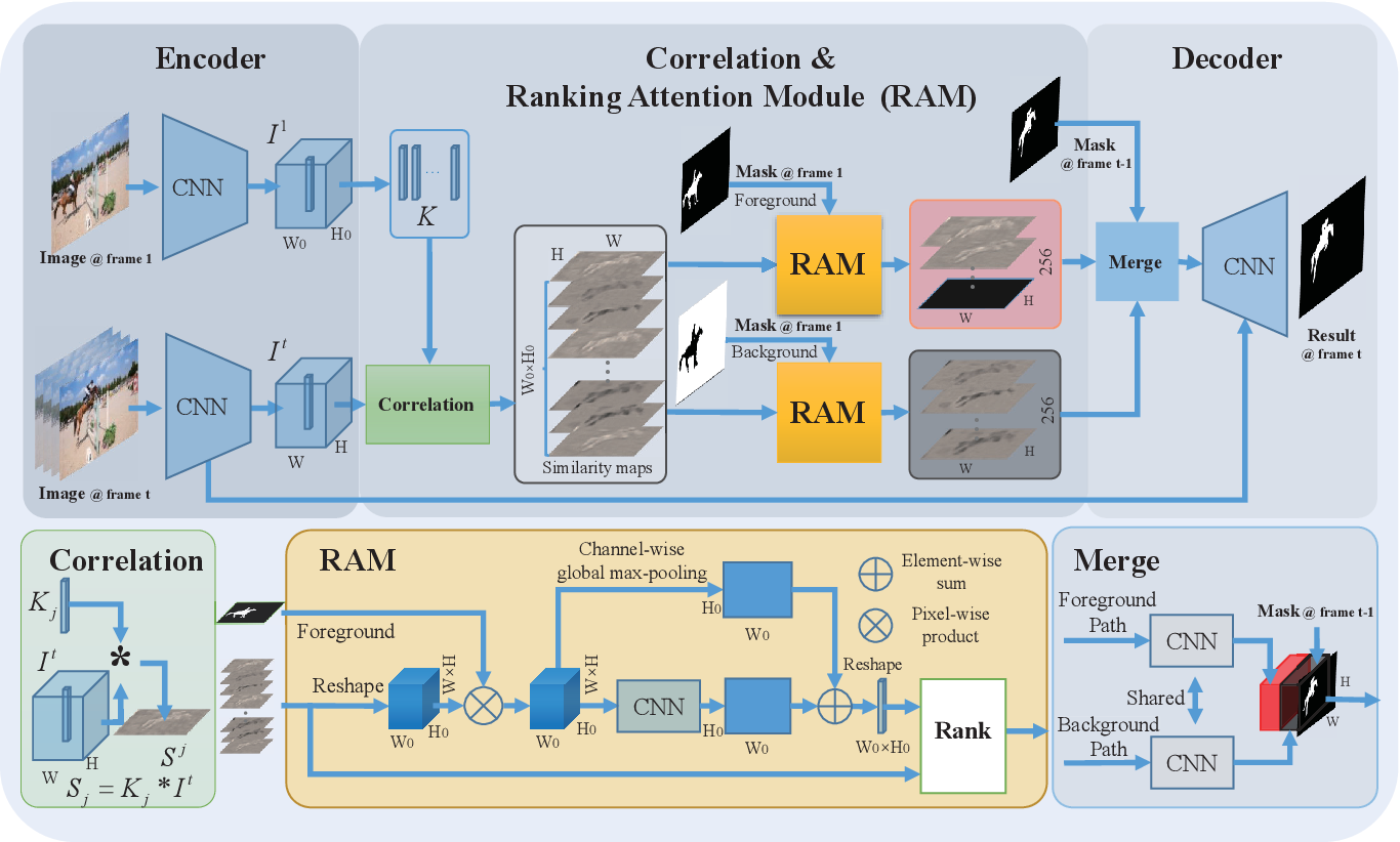 Figure 3 for RANet: Ranking Attention Network for Fast Video Object Segmentation