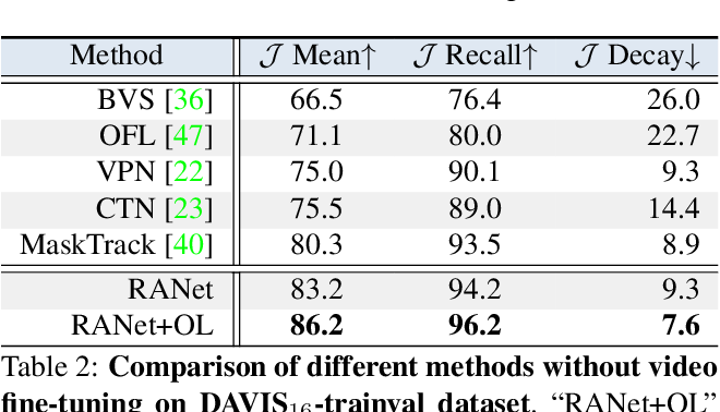 Figure 4 for RANet: Ranking Attention Network for Fast Video Object Segmentation