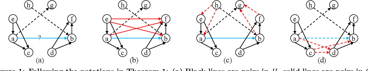 Figure 1 for Active Learning of Strict Partial Orders: A Case Study on Concept Prerequisite Relations