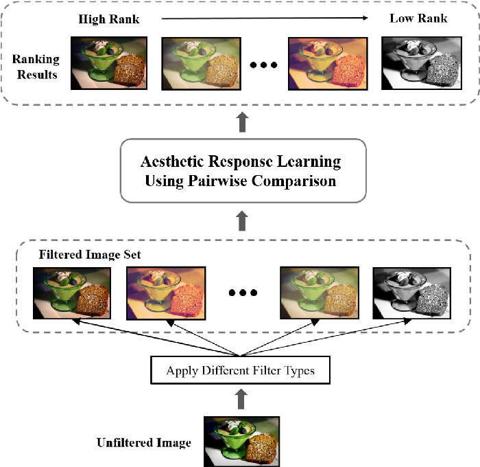 Figure 1 from Photo Filter Recommendation by Category-Aware