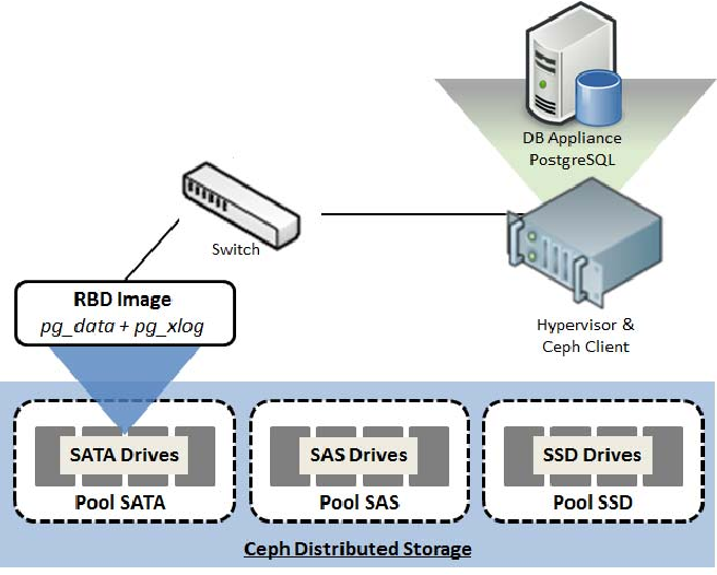 Improving Performance of Database Appliances on Distributed