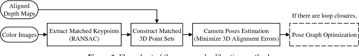 Figure 1 for A Novel Method for Extrinsic Calibration of Multiple RGB-D Cameras Using Descriptor-Based Patterns
