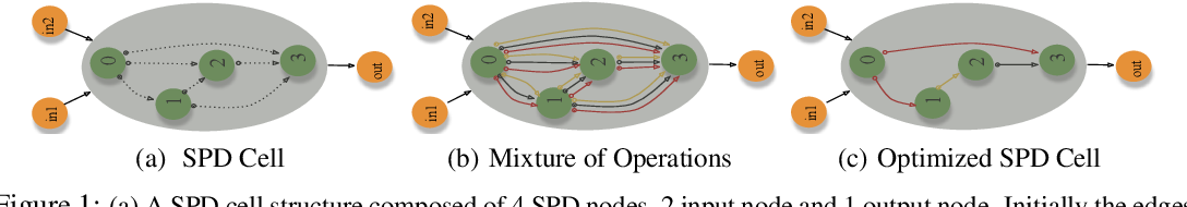 Figure 1 for Neural Architecture Search of SPD Manifold Networks
