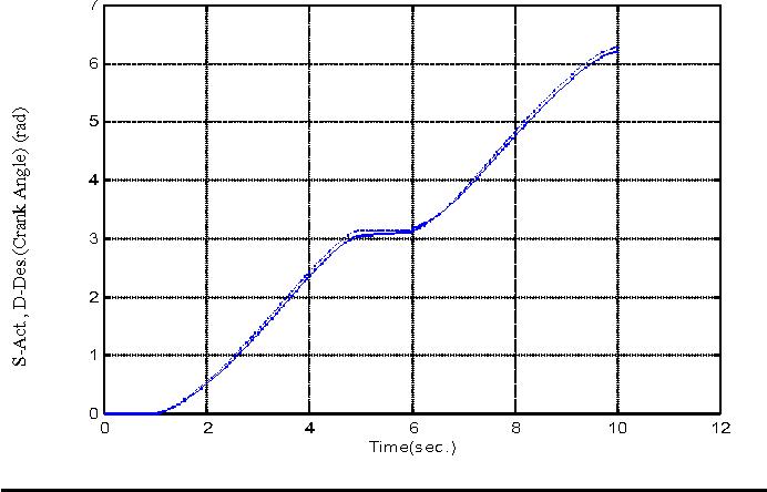 Figure 5 from Mechatronic Redesign of Slider Crank Mechanism