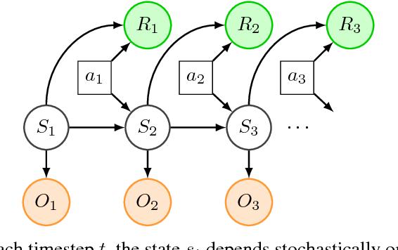 Figure 1 for Variational Inference for Data-Efficient Model Learning in POMDPs