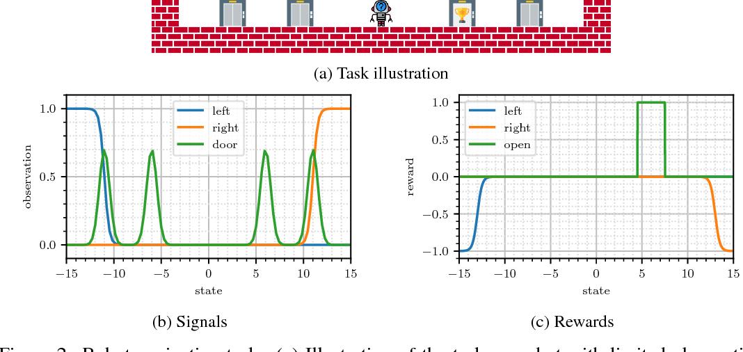 Figure 2 for Variational Inference for Data-Efficient Model Learning in POMDPs