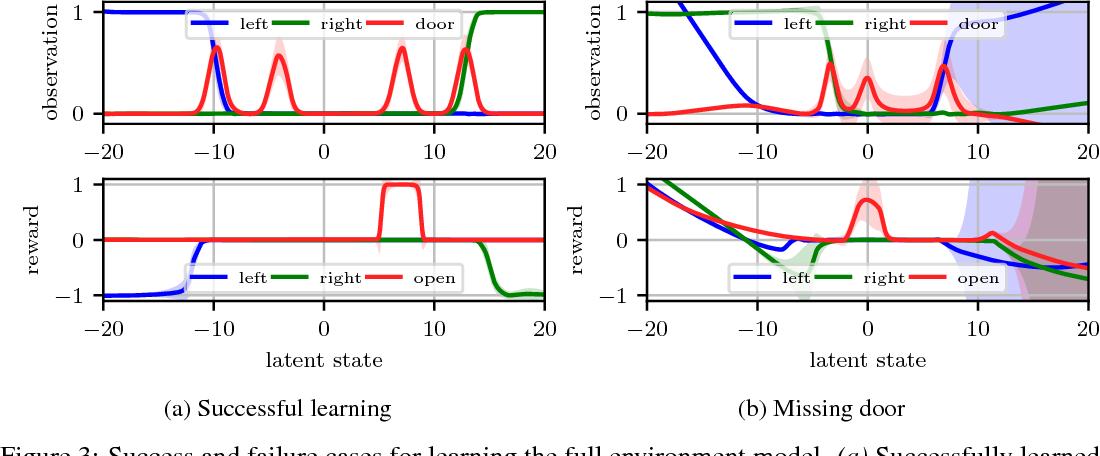 Figure 3 for Variational Inference for Data-Efficient Model Learning in POMDPs