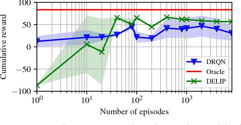 Figure 4 for Variational Inference for Data-Efficient Model Learning in POMDPs
