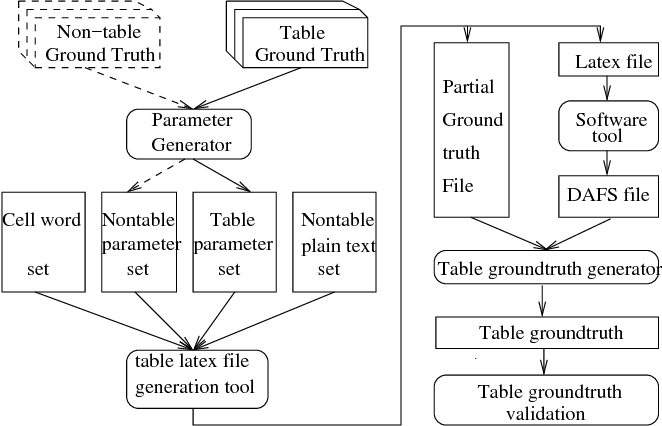 Figure 1 from Automatic Table Ground Truth Generation and a
