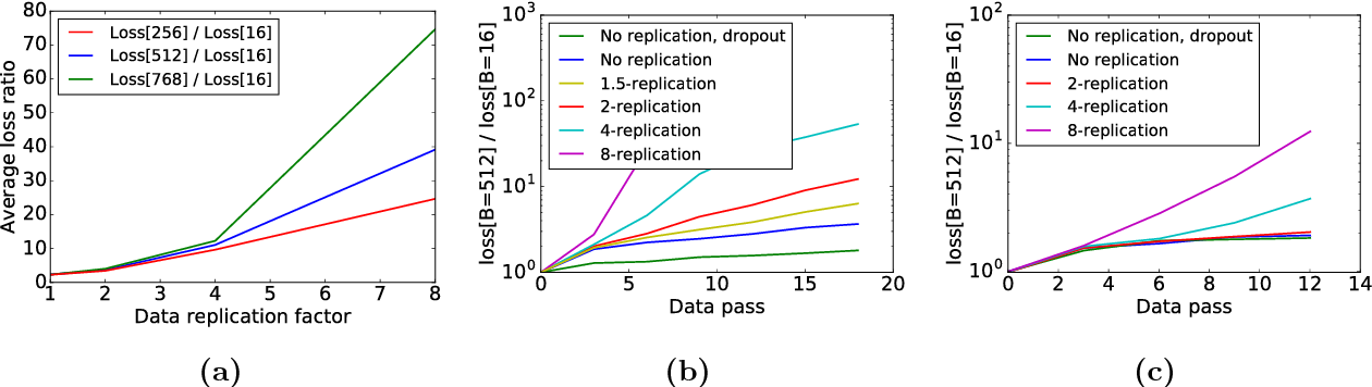 Figure 4 for Gradient Diversity: a Key Ingredient for Scalable Distributed Learning