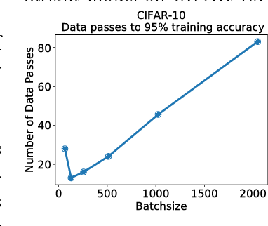 Figure 3 for Gradient Diversity: a Key Ingredient for Scalable Distributed Learning