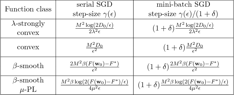 Figure 2 for Gradient Diversity: a Key Ingredient for Scalable Distributed Learning