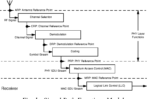 specification for digital channel selection filters in a bluetooth