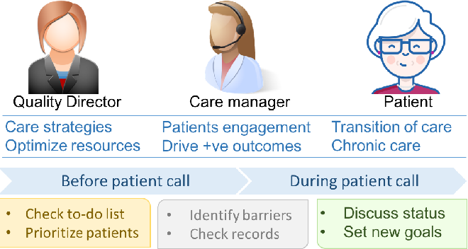 Figure 1 for Learning Patient Engagement in Care Management: Performance vs. Interpretability