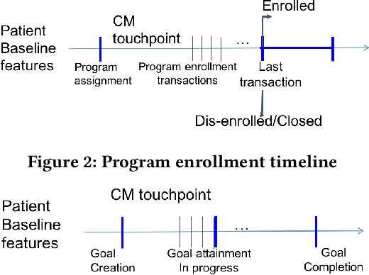 Figure 3 for Learning Patient Engagement in Care Management: Performance vs. Interpretability