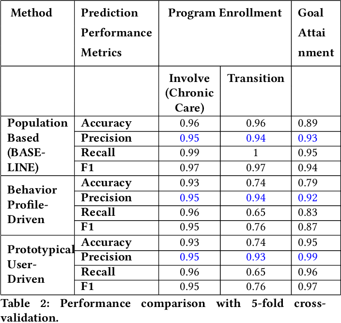 Figure 4 for Learning Patient Engagement in Care Management: Performance vs. Interpretability