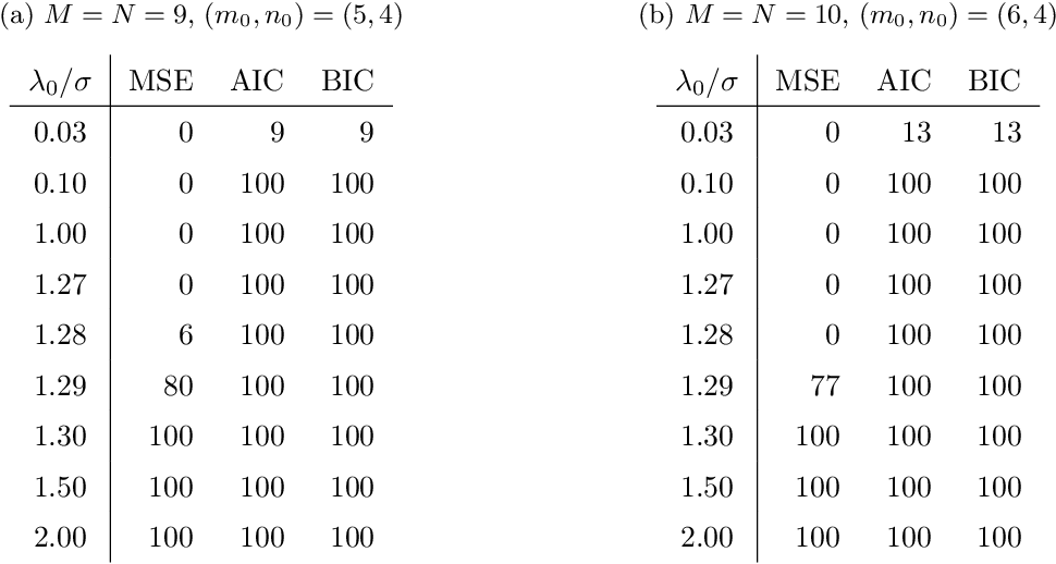 Figure 4 for KoPA: Automated Kronecker Product Approximation