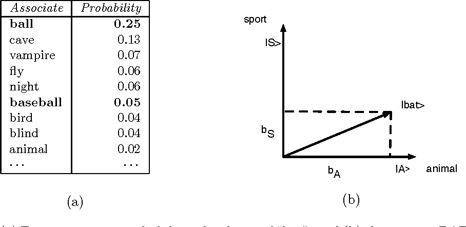 Figure 1 for A probabilistic framework for analysing the compositionality of conceptual combinations