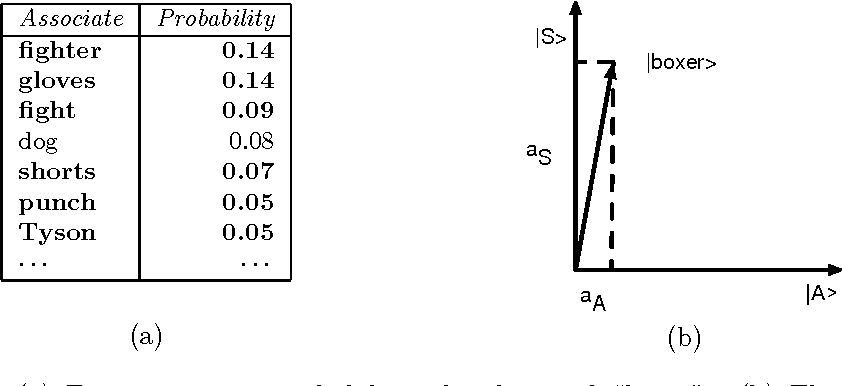 Figure 3 for A probabilistic framework for analysing the compositionality of conceptual combinations