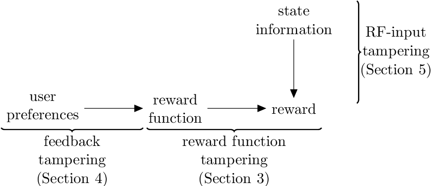 Figure 1 for Reward Tampering Problems and Solutions in Reinforcement Learning: A Causal Influence Diagram Perspective