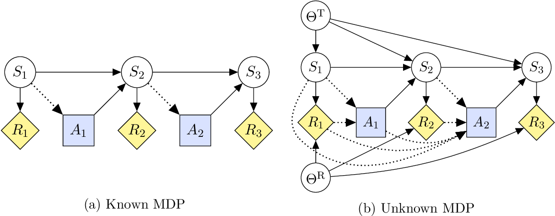 Figure 3 for Reward Tampering Problems and Solutions in Reinforcement Learning: A Causal Influence Diagram Perspective