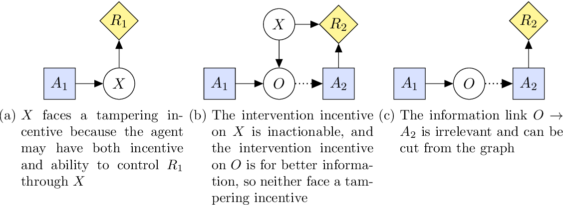 Figure 4 for Reward Tampering Problems and Solutions in Reinforcement Learning: A Causal Influence Diagram Perspective