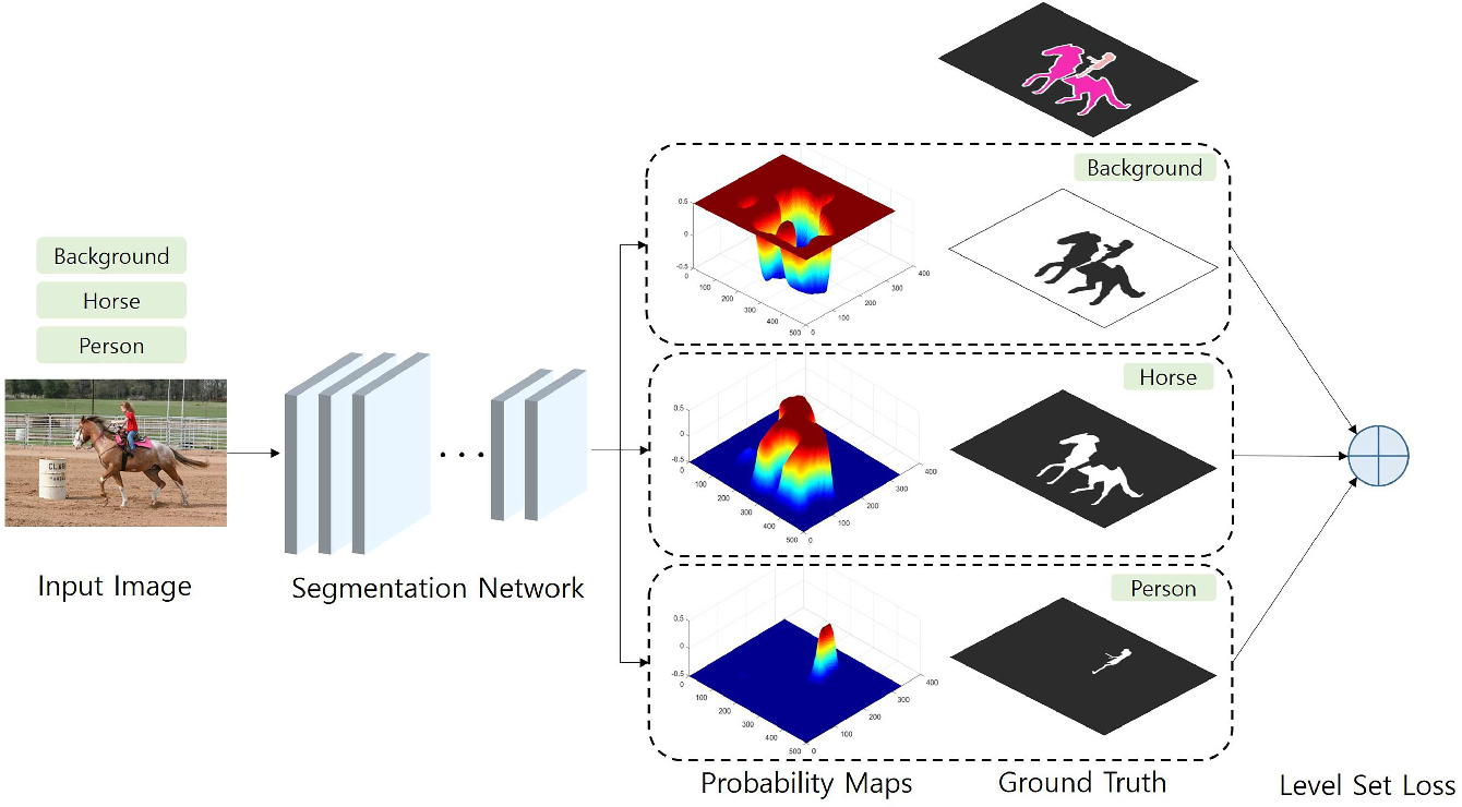Figure 3 for CNN-based Semantic Segmentation using Level Set Loss
