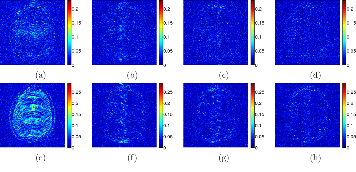 Figure 3 for Efficient Blind Compressed Sensing Using Sparsifying Transforms with Convergence Guarantees and Application to MRI