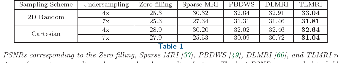 Figure 1 for Efficient Blind Compressed Sensing Using Sparsifying Transforms with Convergence Guarantees and Application to MRI