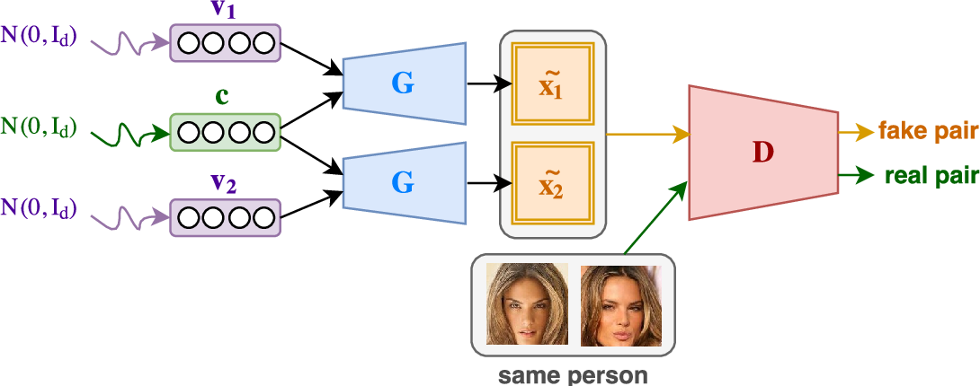 Figure 3 for Multi-View Data Generation Without View Supervision