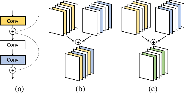 Figure 1 for VACL: Variance-Aware Cross-Layer Regularization for Pruning Deep Residual Networks