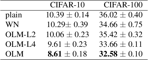 Figure 2 for Orthogonal Weight Normalization: Solution to Optimization over Multiple Dependent Stiefel Manifolds in Deep Neural Networks