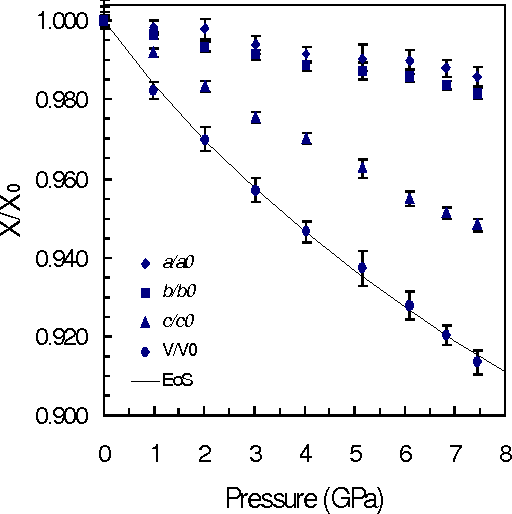 Fig. 1. Relative axial and volumetric compressions (X/X0) of phengite-2M1 to 7.4 GPa. The curve is the fit equation of state to the volumetric data.