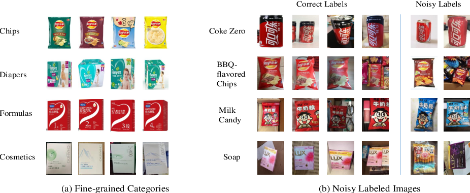Figure 4 for Weakly Supervised Learning with Side Information for Noisy Labeled Images