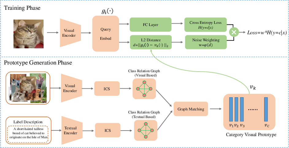 Figure 3 for Weakly Supervised Learning with Side Information for Noisy Labeled Images
