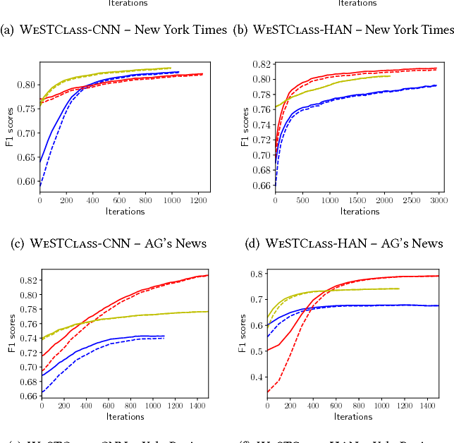 Figure 4 for Weakly-Supervised Neural Text Classification