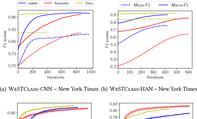 Figure 3 for Weakly-Supervised Neural Text Classification