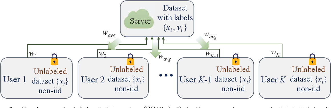 Figure 1 for Benchmarking Semi-supervised Federated Learning