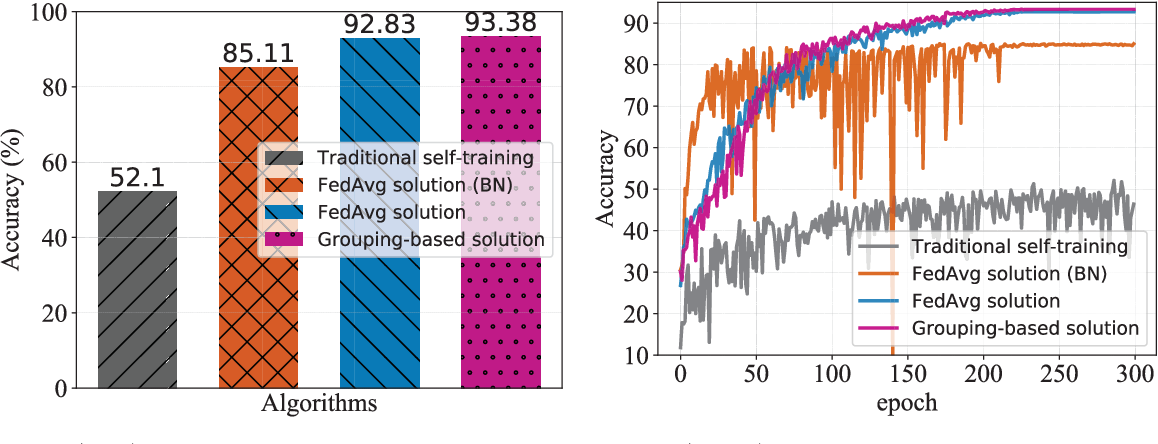Figure 3 for Benchmarking Semi-supervised Federated Learning